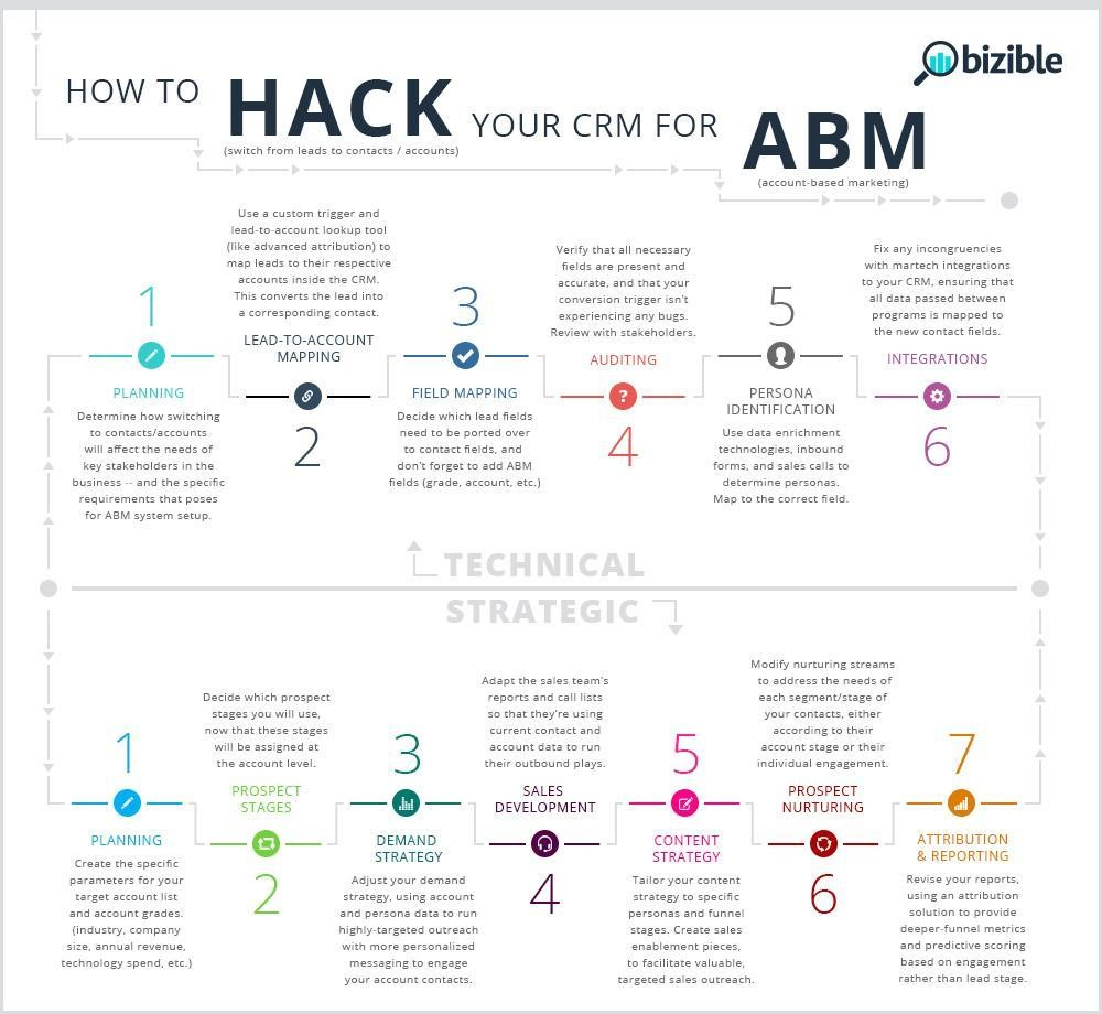 2017 Hackies Entry: How to hack your CRM for ABM, switching from