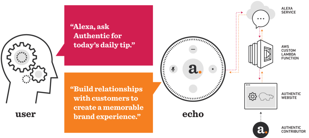 2017 Hackies Entry: Alexa, Ask Authentic for Today's Daily Tip