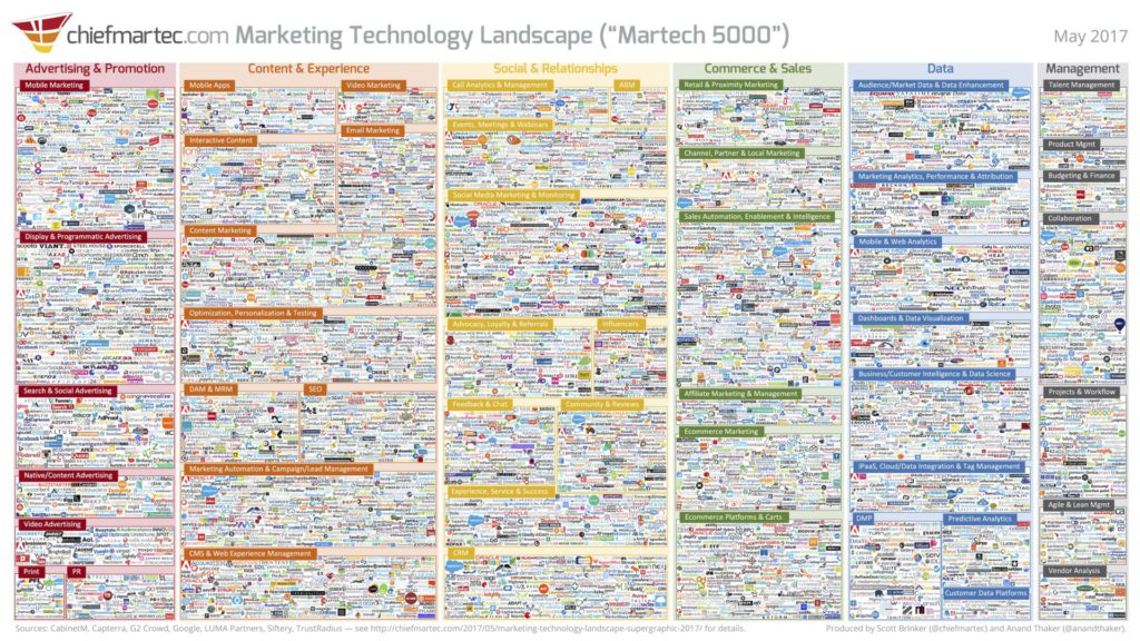 Marketing Technology Landscape Supergraphic (2017): Martech 5000