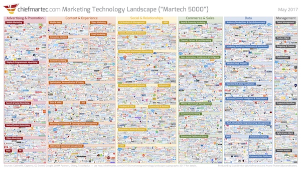 Marketing Technology Landscape Supergraphic (2017): Martech 5000 ...
