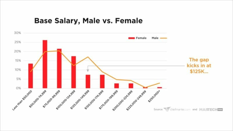 Gender gap persists in marketing technology roles, salary survey finds